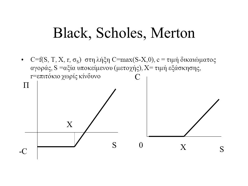 Black, Scholes, Merton •C=f(S, T, X, r, σ S ) στη λήξη C=max(S-X,0), c = τιμή δικαιώματος αγοράς, S =αξία υποκείμενου (μετοχής), Χ= τιμή εξάσκησης, r=επιτόκιο χωρίς κίνδυνο S C 0 X S Π X -C