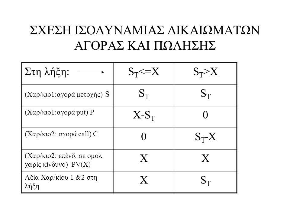 PUT-CALL PARITY •Από τον πίνακα στη λήξη ισχύει: S+P=C+X •και η ισορροπία arbitrage συνεπάγεται ότι πριν τη λήξη ισχύει: •S+P=C+PV(X) •Αντίστοιχα για την μοχλευμένη εταιρεία •A+P=E+F (όπου S αντιστοιχούμε το Α, όπου C το Ε και όπου Χ το F) •A+P=E+PV(F), PV(F)=F/(1+r) •Αλλά Α=Ε+B, όπου Β η παρούσα αξία του F, με επιτόκιο προεξόφλησης την ΥΤΜ, B=Fe -yT •Ε+B+P=Ε+PV(F) και B= PV(F) -P