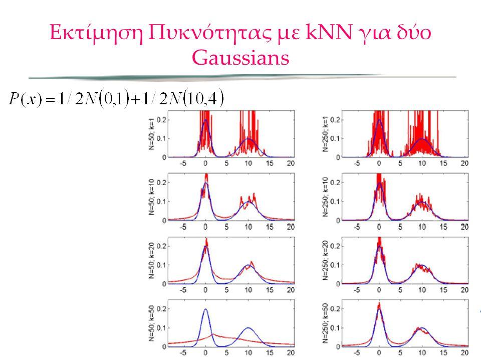 Εκτίμηση Πυκνότητας με kNN για δύο Gaussians