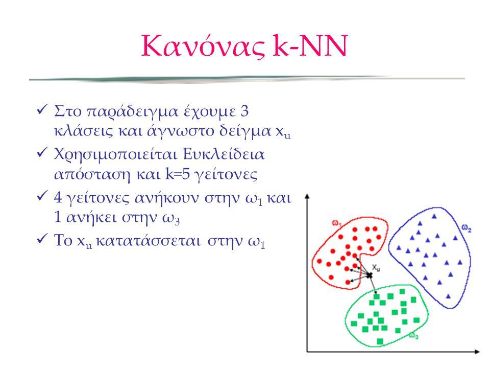 Κανόνας k-NN  Στο παράδειγμα έχουμε 3 κλάσεις και άγνωστο δείγμα x u  Χρησιμοποιείται Ευκλείδεια απόσταση και k=5 γείτονες  4 γείτονες ανήκουν στην ω 1 και 1 ανήκει στην ω 3  Το x u κατατάσσεται στην ω 1
