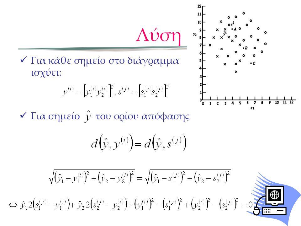 Λύση  Για κάθε σημείο στο διάγραμμα ισχύει:  Για σημείο του ορίου απόφασης