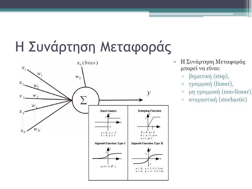 Η Συνάρτηση Μεταφοράς •Η Συνάρτηση Μεταφοράς μπορεί να είναι: ▫βηματική (step), ▫γραμμική (linear), ▫μη γραμμική (non-linear), ▫στοχαστική (stochastic)
