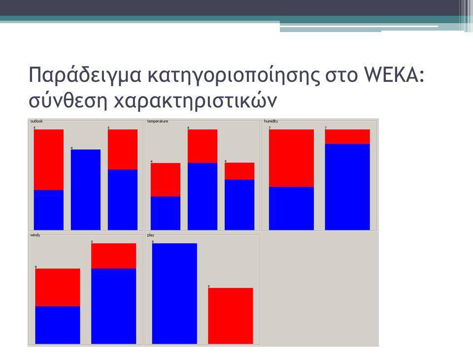 Παράδειγμα κατηγοριοποίησης στο WEKA: σύνθεση χαρακτηριστικών
