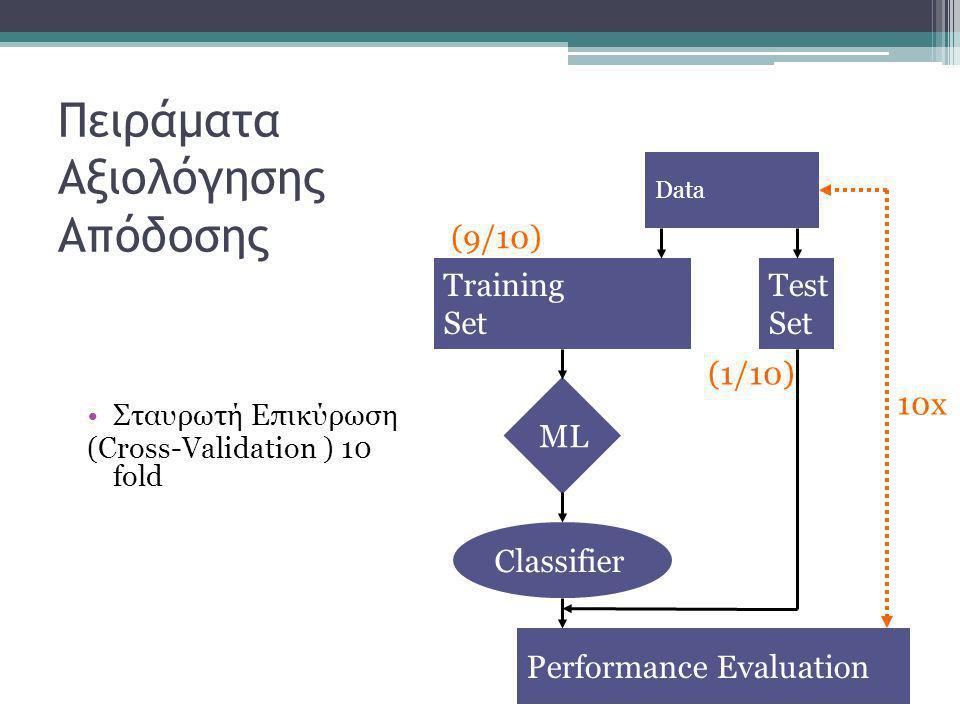 Πειράματα Αξιολόγησης Απόδοσης •Σταυρωτή Επικύρωση (Cross-Validation ) 10 fold Data Training Set Test Set Performance Evaluation Classifier ML (9/10) (1/10) 10x