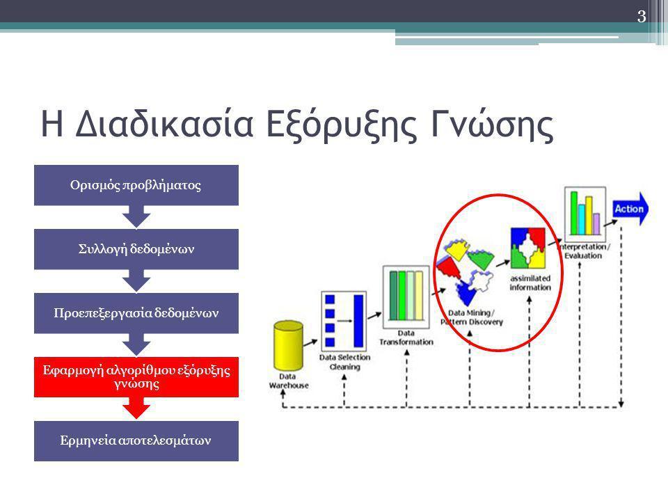 Η Διαδικασία Εξόρυξης Γνώσης Ερμηνεία αποτελεσμάτων Εφαρμογή αλγορίθμου εξόρυξης γνώσης Προεπεξεργασία δεδομένων Συλλογή δεδομένων Ορισμός προβλήματος 3