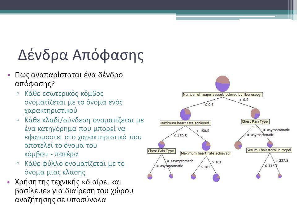 Δένδρα Απόφασης • Πως αναπαρίσταται ένα δένδρο απόφασης.