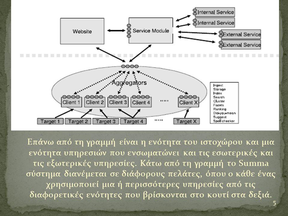 Επάνω από τη γραμμή είναι η ενότητα του ιστοχώρου και μια ενότητα υπηρεσιών που ενσωματώνει και τις εσωτερικές και τις εξωτερικές υπηρεσίες.