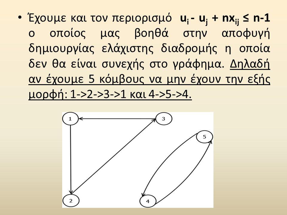 • Έχουμε και τον περιορισμό u i - u j + nx ij ≤ n-1 ο οποίος μας βοηθά στην αποφυγή δημιουργίας ελάχιστης διαδρομής η οποία δεν θα είναι συνεχής στο γράφημα.