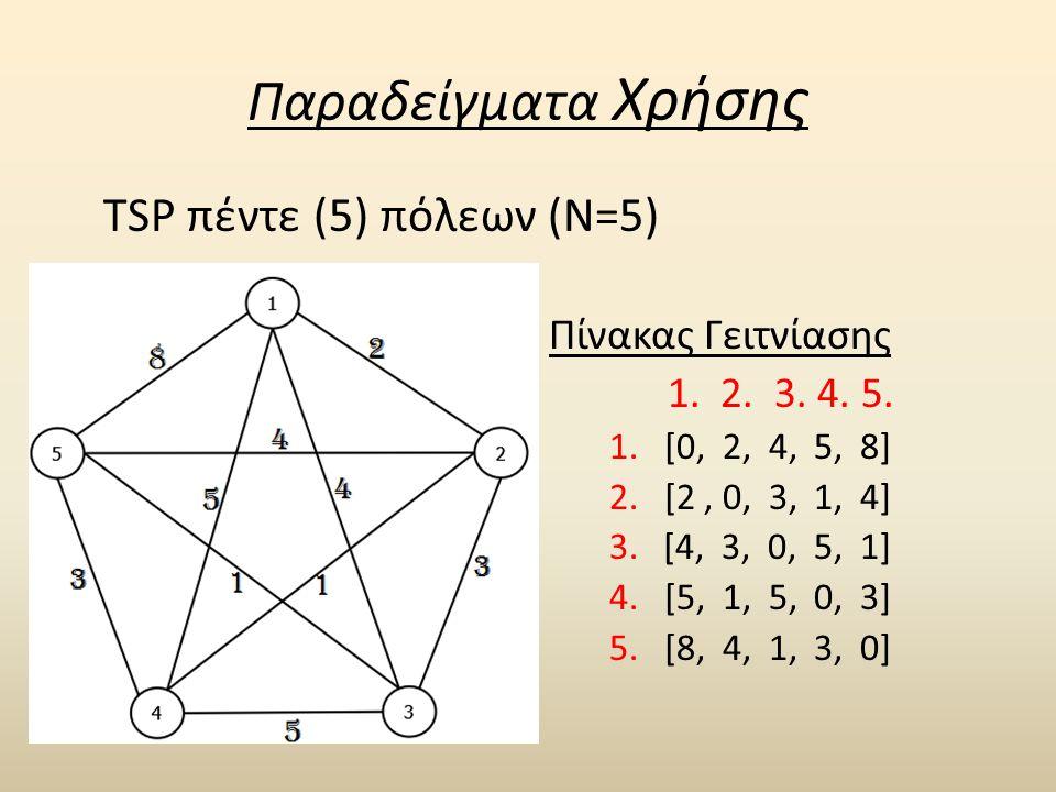 Παραδείγματα Χρήσης TSP πέντε (5) πόλεων (N=5) Πίνακας Γειτνίασης 1. 2. 3. 4. 5. 1. [0, 2, 4, 5, 8] 2. [2, 0, 3, 1, 4] 3. [4, 3, 0, 5, 1] 4. [5, 1, 5,