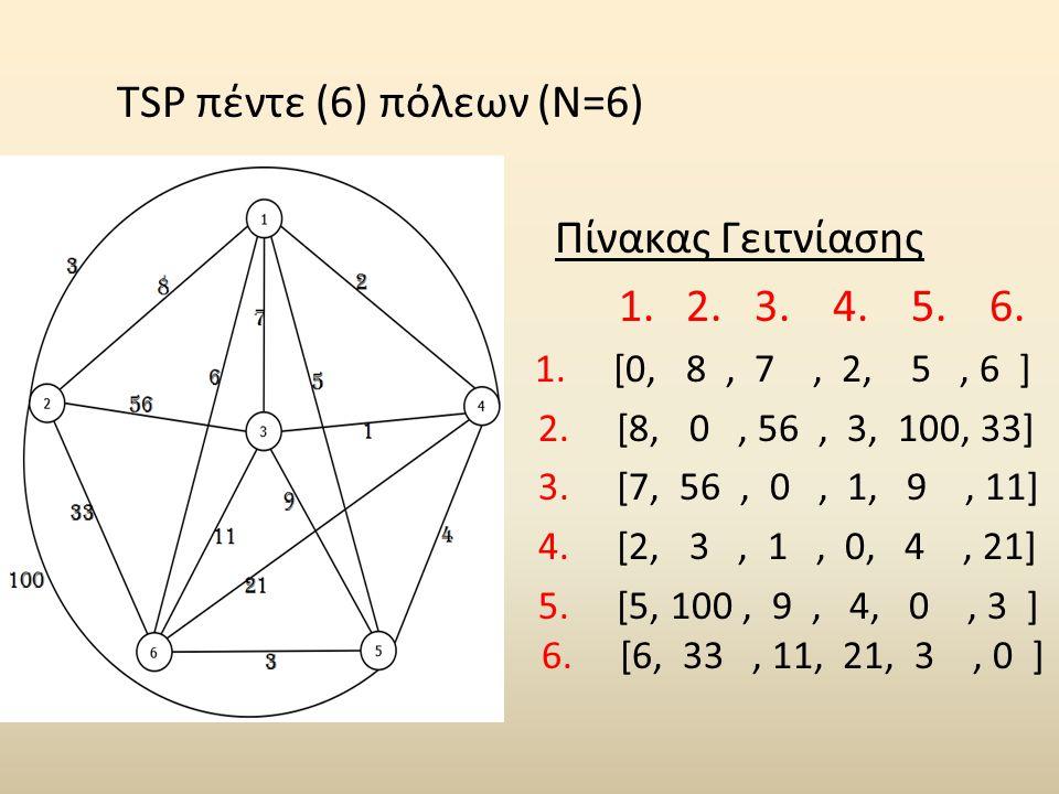 TSP πέντε (6) πόλεων (N=6) Πίνακας Γειτνίασης 1. 2. 3. 4. 5. 6. 1. [0, 8, 7, 2, 5, 6 ] 2. [8, 0, 56, 3, 100, 33] 3. [7, 56, 0, 1, 9, 11] 4. [2, 3, 1,