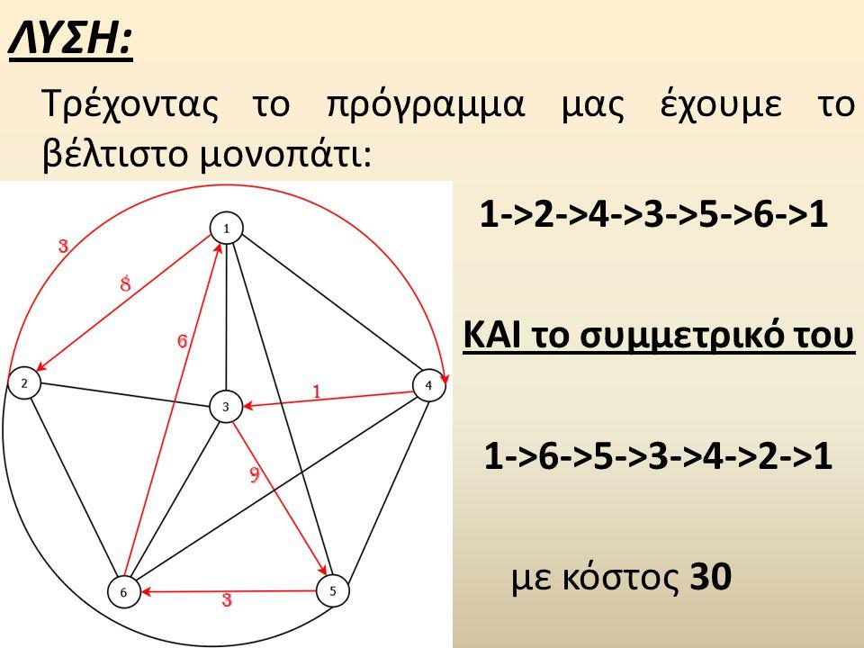 ΛΥΣΗ: Τρέχοντας το πρόγραμμα μας έχουμε το βέλτιστο μονοπάτι: 1->2->4->3->5->6->1 ΚΑΙ το συμμετρικό του 1->6->5->3->4->2->1 με κόστος 30