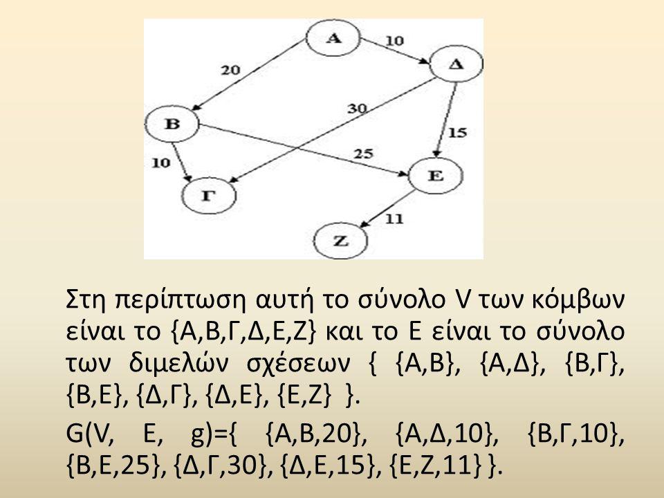 Στη περίπτωση αυτή το σύνολο V των κόμβων είναι το {Α,Β,Γ,Δ,Ε,Ζ} και το Ε είναι το σύνολο των διμελών σχέσεων { {Α,Β}, {Α,Δ}, {Β,Γ}, {Β,Ε}, {Δ,Γ}, {Δ,Ε}, {Ε,Ζ} }.