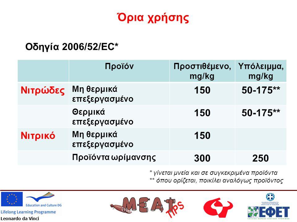 Leonardo da Vinci Όρια χρήσης Οδηγία 2006/52/EC* ΠροϊόνΠροστιθέμενο, mg/kg Υπόλειμμα, mg/kg Νιτρώδες Μη θερμικά επεξεργασμένο 15050-175** Θερμικά επεξ