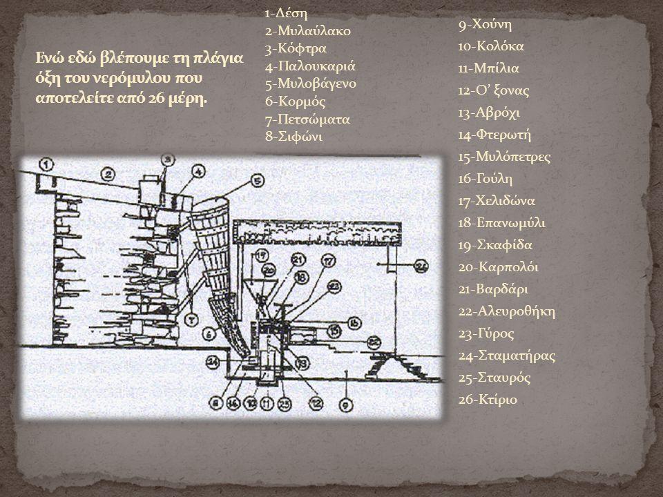 9-Χούνη 10-Κολόκα 11-Μπίλια 12-Ο' ξονας 13-Αβρόχι 14-Φτερωτή 15-Μυλόπετρες 16-Γούλη 17-Χελιδώνα 18-Επανωμύλι 19-Σκαφίδα 20-Καρπολόι 21-Βαρδάρι 22-Αλευροθήκη 23-Γύρος 24-Σταματήρας 25-Σταυρός 26-Κτίριο 1-Δέση 2-Μυλαύλακο 3-Κόφτρα 4-Παλουκαριά 5-Μυλοβάγενο 6-Κορμός 7-Πετσώματα 8-Σιφώνι