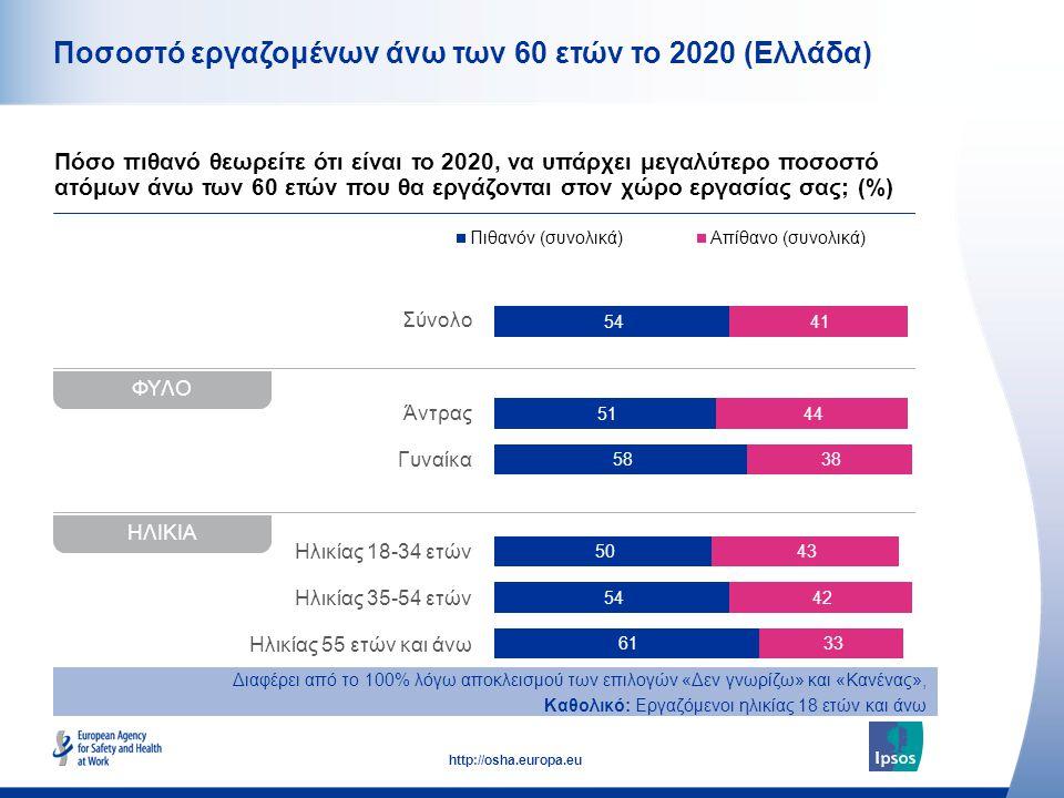 10 http://osha.europa.eu Σύνολο Άντρας Γυναίκα Ηλικίας 18-34 ετών Ηλικίας 35-54 ετών Ηλικίας 55 ετών και άνω Ποσοστό εργαζομένων άνω των 60 ετών το 20
