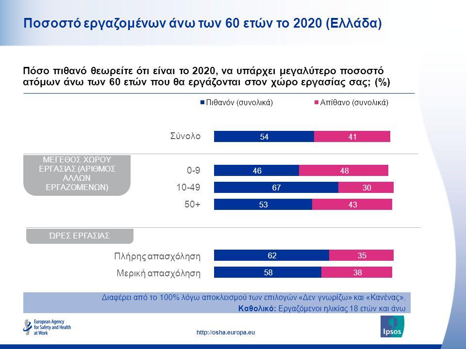 11 http://osha.europa.eu Ποσοστό εργαζομένων άνω των 60 ετών το 2020 (Ελλάδα) Πόσο πιθανό θεωρείτε ότι είναι το 2020, να υπάρχει μεγαλύτερο ποσοστό ατ