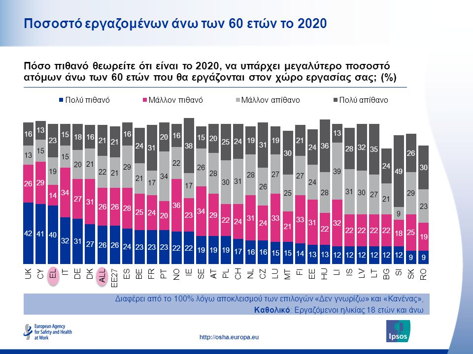 12 http://osha.europa.eu Ποσοστό εργαζομένων άνω των 60 ετών το 2020 Διαφέρει από το 100% λόγω αποκλεισμού των επιλογών «Δεν γνωρίζω» και «Κανένας», Κ