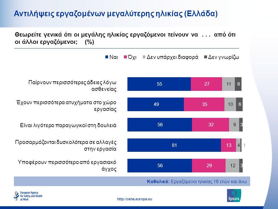 15 http://osha.europa.eu Αντιλήψεις εργαζομένων μεγαλύτερης ηλικίας (Ελλάδα) Παίρνουν περισσότερες άδειες λόγω ασθενείας Έχουν περισσότερα ατυχήματα σ