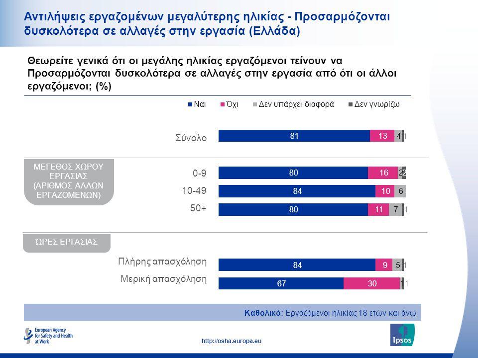 17 http://osha.europa.eu Αντιλήψεις εργαζομένων μεγαλύτερης ηλικίας - Προσαρμόζονται δυσκολότερα σε αλλαγές στην εργασία (Ελλάδα) Θεωρείτε γενικά ότι