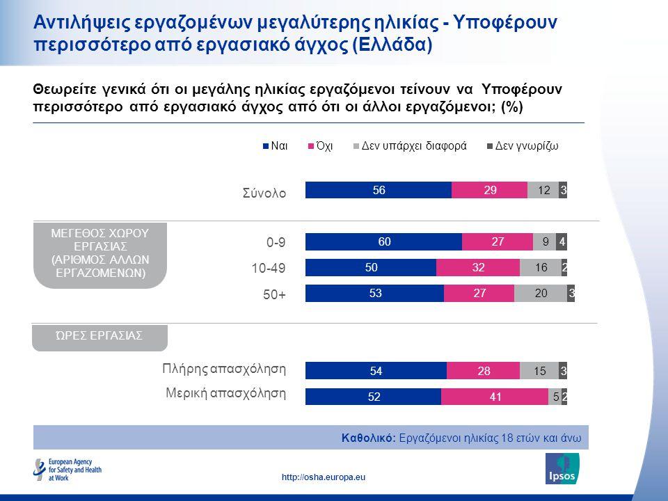 21 http://osha.europa.eu Αντιλήψεις εργαζομένων μεγαλύτερης ηλικίας - Υποφέρουν περισσότερο από εργασιακό άγχος (Ελλάδα) Θεωρείτε γενικά ότι οι μεγάλη