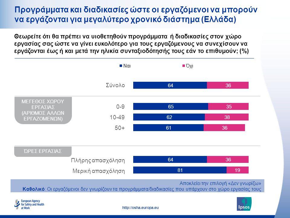 29 http://osha.europa.eu Προγράμματα και διαδικασίες ώστε οι εργαζόμενοι να μπορούν να εργάζονται για μεγαλύτερο χρονικό διάστημα (Ελλάδα) Θεωρείτε ότ
