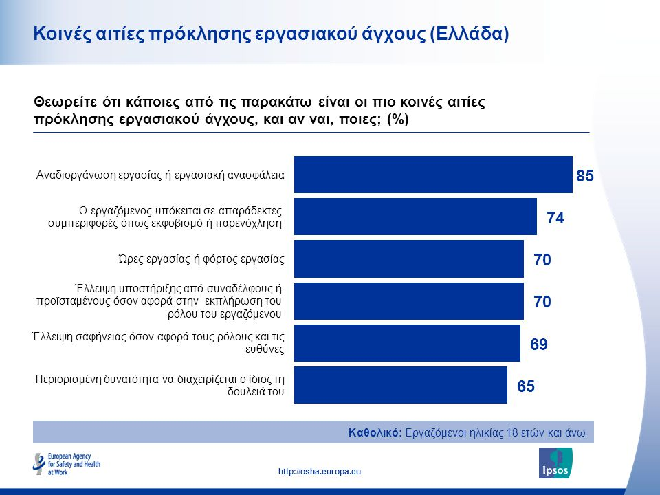 33 http://osha.europa.eu Κοινές αιτίες πρόκλησης εργασιακού άγχους (Ελλάδα) Θεωρείτε ότι κάποιες από τις παρακάτω είναι οι πιο κοινές αιτίες πρόκλησης
