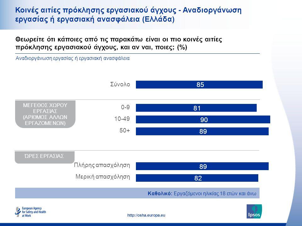 35 http://osha.europa.eu Κοινές αιτίες πρόκλησης εργασιακού άγχους - Αναδιοργάνωση εργασίας ή εργασιακή ανασφάλεια (Ελλάδα) Θεωρείτε ότι κάποιες από τ