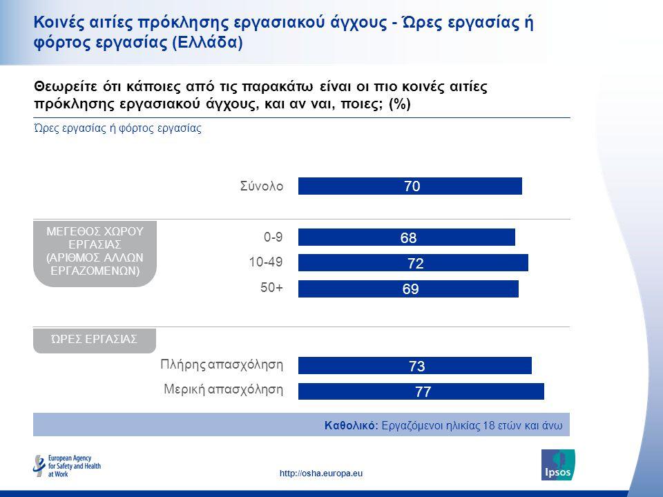 39 http://osha.europa.eu Κοινές αιτίες πρόκλησης εργασιακού άγχους - Ώρες εργασίας ή φόρτος εργασίας (Ελλάδα) Θεωρείτε ότι κάποιες από τις παρακάτω εί