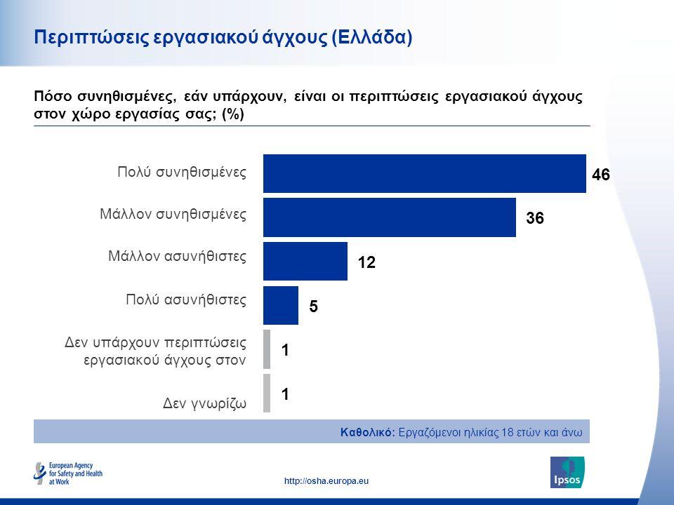 41 http://osha.europa.eu Περιπτώσεις εργασιακού άγχους (Ελλάδα) Πόσο συνηθισμένες, εάν υπάρχουν, είναι οι περιπτώσεις εργασιακού άγχους στον χώρο εργα