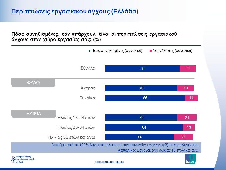42 http://osha.europa.eu Σύνολο Άντρας Γυναίκα Ηλικίας 18-34 ετών Ηλικίας 35-54 ετών Ηλικίας 55 ετών και άνω Περιπτώσεις εργασιακού άγχους (Ελλάδα) Πό