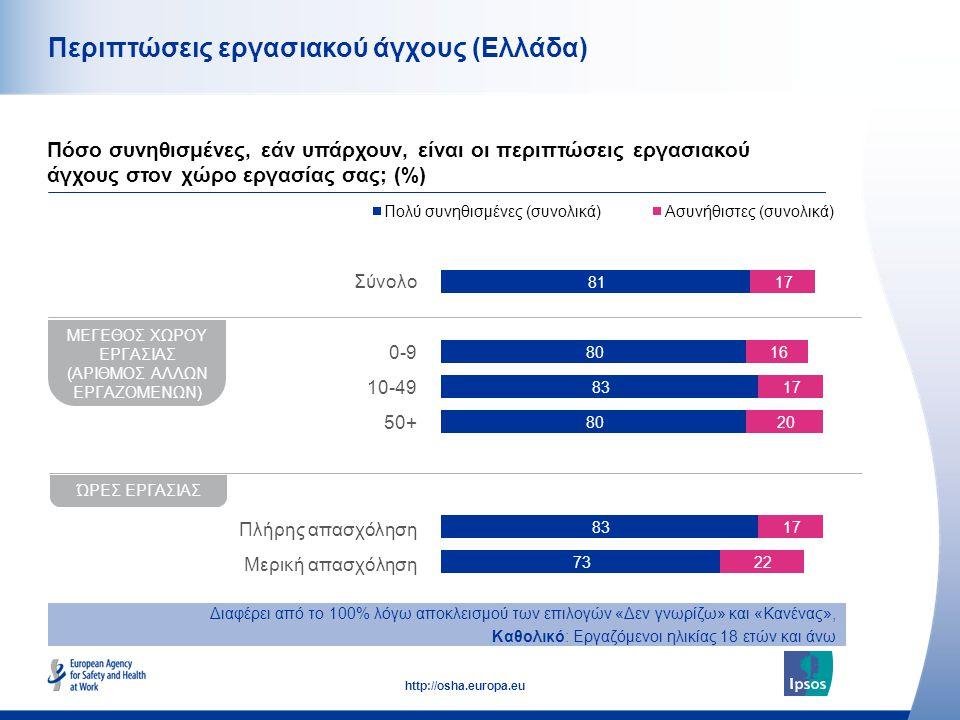 43 http://osha.europa.eu Περιπτώσεις εργασιακού άγχους (Ελλάδα) Πόσο συνηθισμένες, εάν υπάρχουν, είναι οι περιπτώσεις εργασιακού άγχους στον χώρο εργα