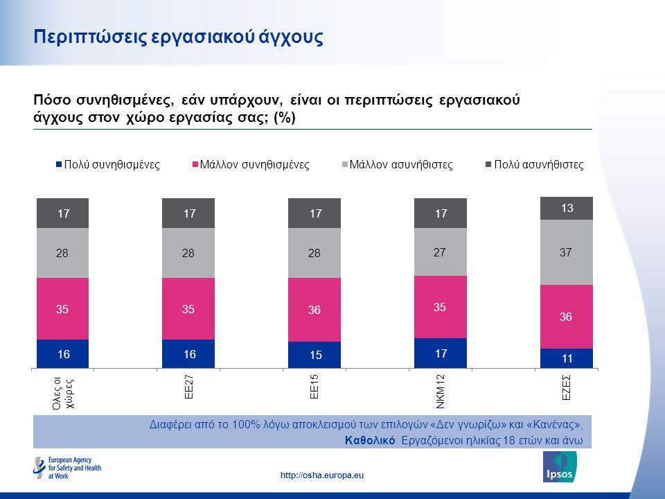 45 http://osha.europa.eu Περιπτώσεις εργασιακού άγχους Πόσο συνηθισμένες, εάν υπάρχουν, είναι οι περιπτώσεις εργασιακού άγχους στον χώρο εργασίας σας;