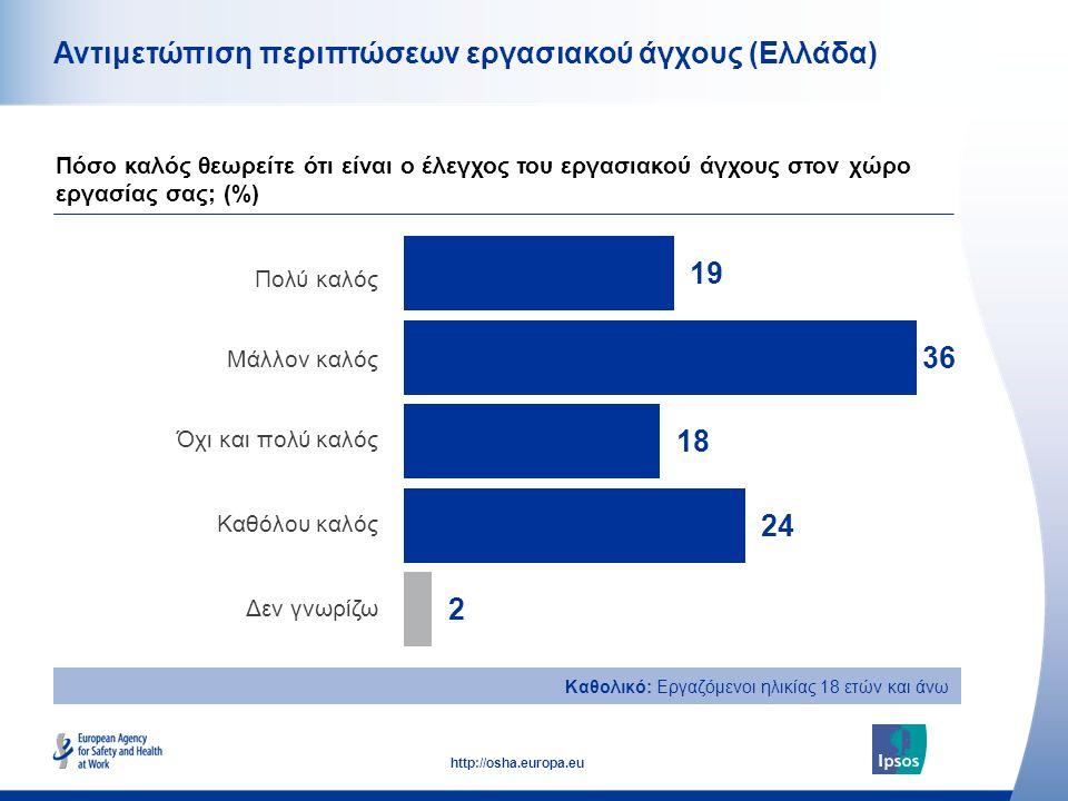 47 http://osha.europa.eu Καθολικό: Εργαζόμενοι ηλικίας 18 ετών και άνω Αντιμετώπιση περιπτώσεων εργασιακού άγχους (Ελλάδα) Πολύ καλός Μάλλον καλός Όχι