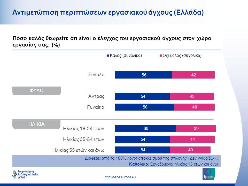 48 http://osha.europa.eu Σύνολο Άντρας Γυναίκα Ηλικίας 18-34 ετών Ηλικίας 35-54 ετών Ηλικίας 55 ετών και άνω Αντιμετώπιση περιπτώσεων εργασιακού άγχου