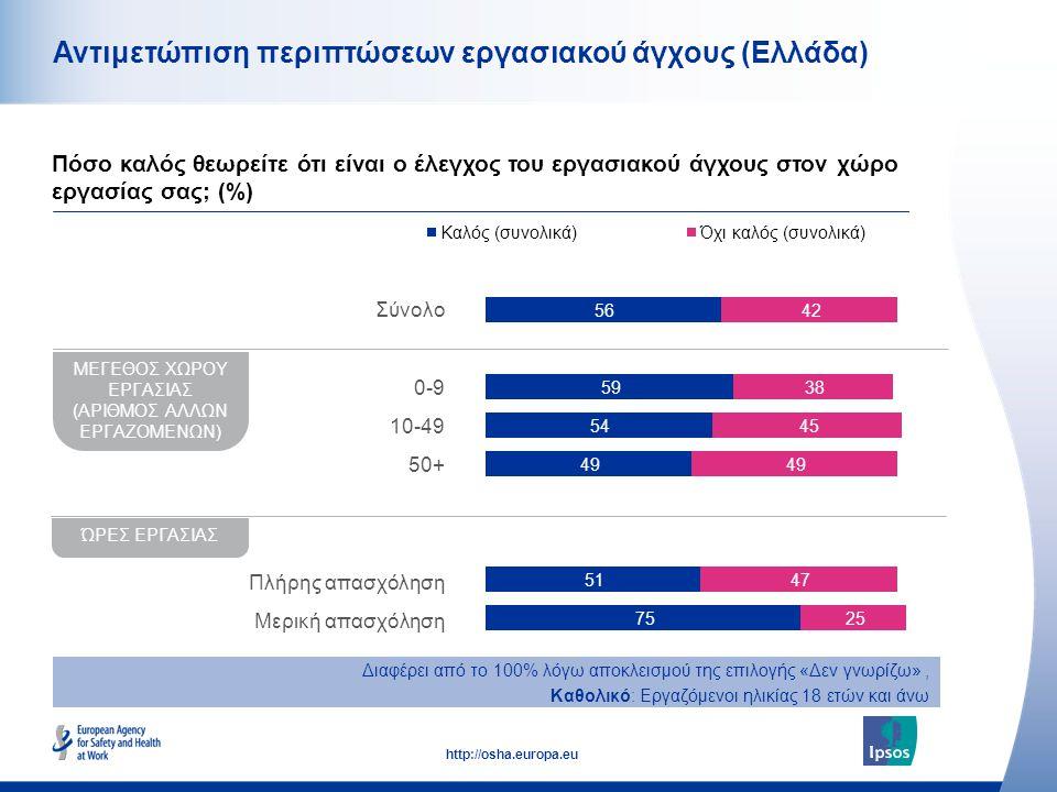 49 http://osha.europa.eu Αντιμετώπιση περιπτώσεων εργασιακού άγχους (Ελλάδα) Πόσο καλός θεωρείτε ότι είναι ο έλεγχος του εργασιακού άγχους στον χώρο ε