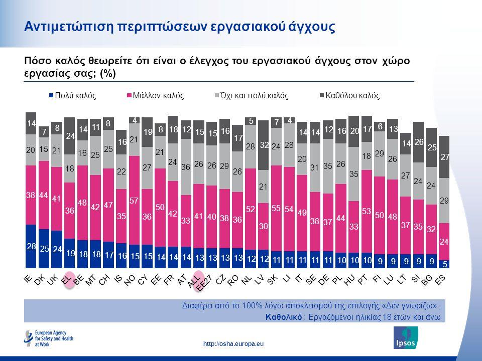 50 http://osha.europa.eu Αντιμετώπιση περιπτώσεων εργασιακού άγχους Πόσο καλός θεωρείτε ότι είναι ο έλεγχος του εργασιακού άγχους στον χώρο εργασίας σ