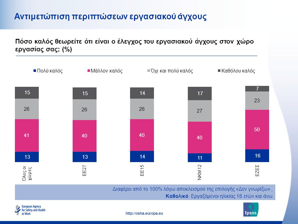 51 http://osha.europa.eu Αντιμετώπιση περιπτώσεων εργασιακού άγχους Πόσο καλός θεωρείτε ότι είναι ο έλεγχος του εργασιακού άγχους στον χώρο εργασίας σ