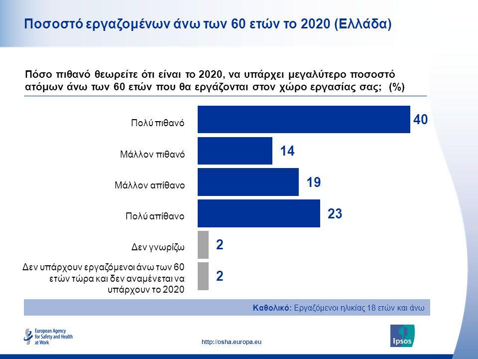 9 http://osha.europa.eu Καθολικό: Εργαζόμενοι ηλικίας 18 ετών και άνω Ποσοστό εργαζομένων άνω των 60 ετών το 2020 (Ελλάδα) Πόσο πιθανό θεωρείτε ότι εί