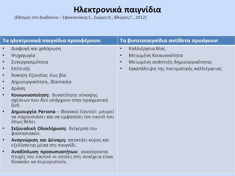 Ηλεκτρονικά παιγνίδια (Εθισμός στο Διαδίκτυο – Σφακιανάκης Ε., Σιώμος Κ., Φλώρος Γ., 2012) Λόγοι καθήλωσης στο παιχνίδι: Κύρια σημεία κριτικής για τα βιντεοπαιχνίδια - Καλλιέργεια Βίας - Μειωμένη Κοινωνικότητα - Μειωμένη ανάπτυξη δημιουργικότητας - Εγκατάλειψη της πνευματικής καλλιέργειας Τα ηλεκτρονικά παιγνίδια προσφέρουν:Τα βιντεοπαιγνίδια αντίθετα προάγουν: • Διαφυγή και χαλάρωση • Ψυχαγωγία • Συνεργασιμότητα • Επίτευξη • Άσκηση Εξουσίας έως βία • Δημιουργικότητα, Φαντασία • Δράση • Κοινωνικοποίηση: δυνατότητα σύναψης σχέσεων που δεν υπάρχουν στην πραγματική ζωή.