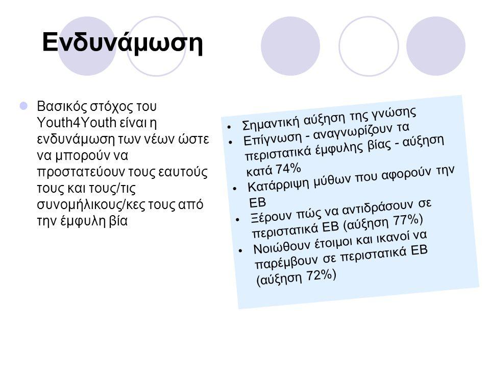 Ενδυνάμωση  Βασικός στόχος του Youth4Youth είναι η ενδυνάμωση των νέων ώστε να μπορούν να προστατεύουν τους εαυτούς τους και τους/τις συνομήλικους/κε