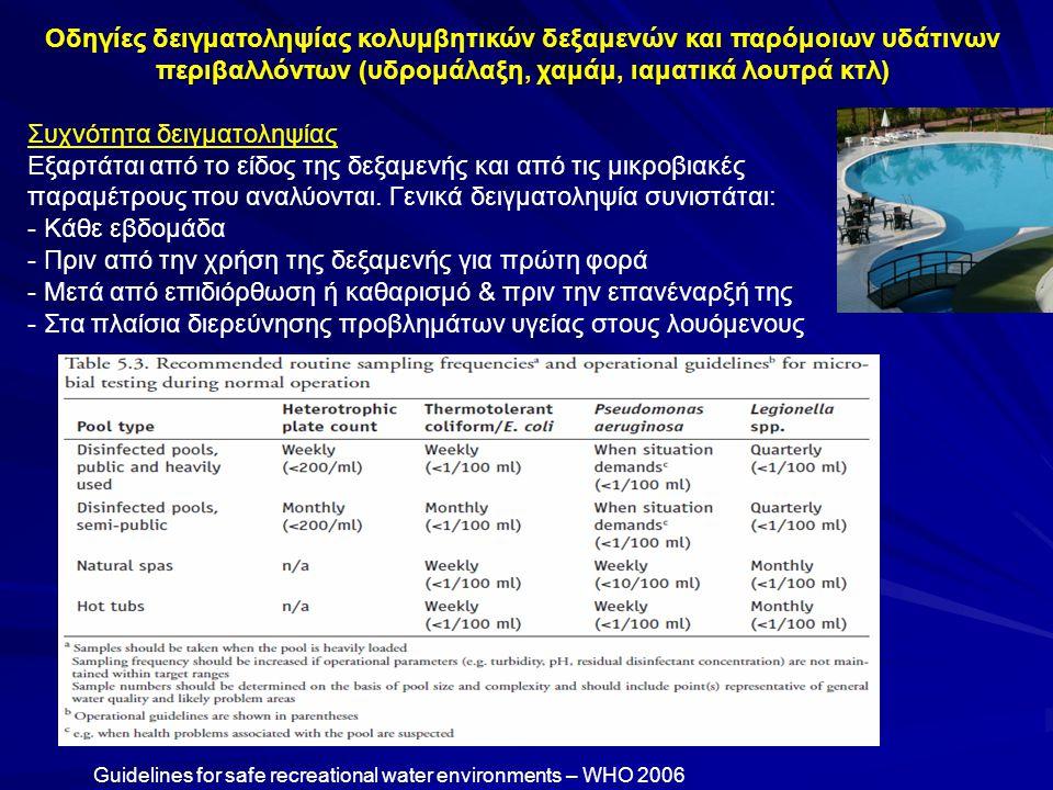 Οδηγίες δειγματοληψίας κολυμβητικών δεξαμενών και παρόμοιων υδάτινων περιβαλλόντων (υδρομάλαξη, χαμάμ, ιαματικά λουτρά κτλ) Συχνότητα δειγματοληψίας Ε