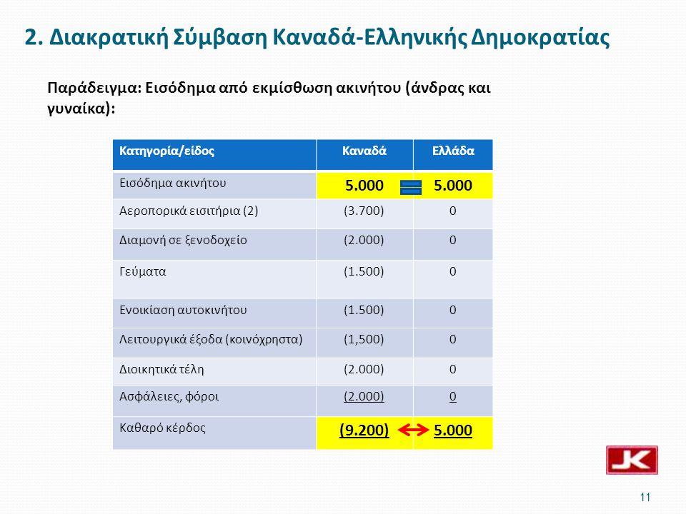 2. Διακρατική Σύμβαση Καναδά-Ελληνικής Δημοκρατίας 11 Παράδειγμα: Εισόδημα από εκμίσθωση ακινήτου (άνδρας και γυναίκα): Κατηγορία/είδοςΚαναδάΕλλάδα Ει