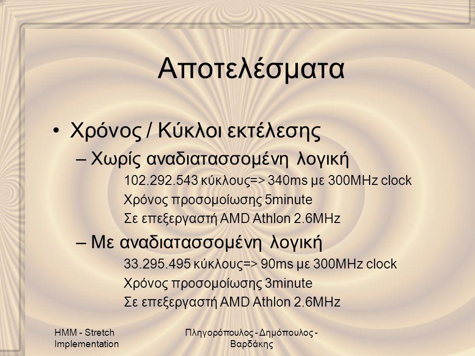 HMM - Stretch Implementation Πληγορόπουλος - Δημόπουλος - Βαρδάκης Αποτελέσματα •Χρόνος / Κύκλοι εκτέλεσης –Χωρίς αναδιατασσομένη λογική 102.292.543 κύκλους=> 340ms με 300MHz clock Χρόνος προσομοίωσης 5minute Σε επεξεργαστή AMD Athlon 2.6MHz –Με αναδιατασσομένη λογική 33.295.495 κύκλους=> 90ms με 300MHz clock Χρόνος προσομοίωσης 3minute Σε επεξεργαστή AMD Athlon 2.6MHz