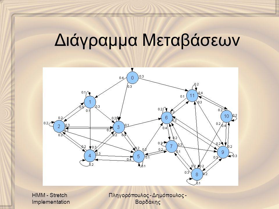HMM - Stretch Implementation Πληγορόπουλος - Δημόπουλος - Βαρδάκης Διάγραμμα Μεταβάσεων