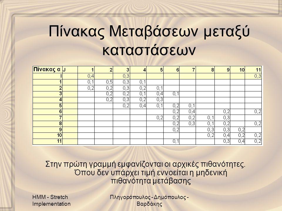 HMM - Stretch Implementation Πληγορόπουλος - Δημόπουλος - Βαρδάκης Πίνακας Μεταβάσεων μεταξύ καταστάσεων Στην πρώτη γραμμή εμφανίζονται οι αρχικές πιθανότητες.