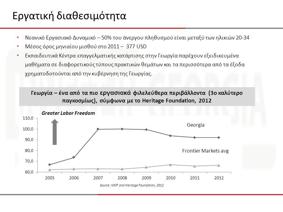 Εργατική διαθεσιμότητα Γεωργία – ένα από τα πιο εργασιακά φιλελεύθερα περιβάλλοντα (3ο καλύτερο παγκοσμίως), σύμφωνα με το Heritage Foundation, 2012 Frontier Markets avg Georgia Greater Labor Freedom Source: MOF and Heritage Foundation, 2012 • Νεανικό Εργασιακό Δυναμικό – 50% του άνεργου πληθυσμού είναι μεταξύ των ηλικιών 20-34 • Μέσος όρος μηνιαίου μισθού στο 2011 – 377 USD • Εκπαιδευτικά Κέντρα επαγγελματικής κατάρτισης στην Γεωργία παρέχουν εξειδικευμένα μαθήματα σε διαφορετικούς τύπους πρακτικών θεμάτων και τα περισσότερα από τα έξοδα χρηματοδοτούνται από την κυβέρνηση της Γεωργίας.