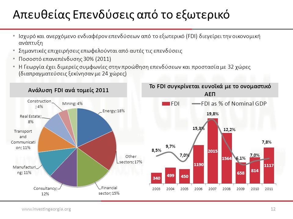 Απευθείας Επενδύσεις από το εξωτερικό • Ισχυρό και ανερχόμενο ενδιαφέρον επενδύσεων από το εξωτερικό (FDI) διεγείρει την οικονομική ανάπτυξη • Σημαντικές επιχειρήσεις επωφελούνται από αυτές τις επενδύσεις • Ποσοστό επανεπένδυσης 30% (2011) • Η Γεωργία έχει διμερείς συμφωνίες στην προώθηση επενδύσεων και προστασία με 32 χώρες (διαπραγματεύσεις ξεκίνησαν με 24 χώρες) www.investingeorgia.org12 Το FDI συγκρίνεται ευνοϊκά με το ονομαστικό ΑΕΠ Ανάλυση FDI ανά τομείς 2011