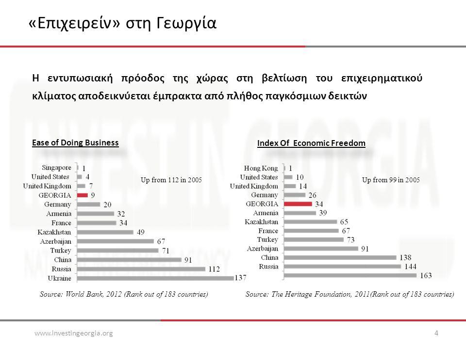 «Επιχειρείν» στη Γεωργία www.investingeorgia.org4 Ease of Doing Business Index Of Economic Freedom Source: World Bank, 2012 (Rank out of 183 countries)Source: The Heritage Foundation, 2011(Rank out of 183 countries) Up from 112 in 2005Up from 99 in 2005 Η εντυπωσιακή πρόοδος της χώρας στη βελτίωση του επιχειρηματικού κλίματος αποδεικνύεται έμπρακτα από πλήθος παγκόσμιων δεικτών