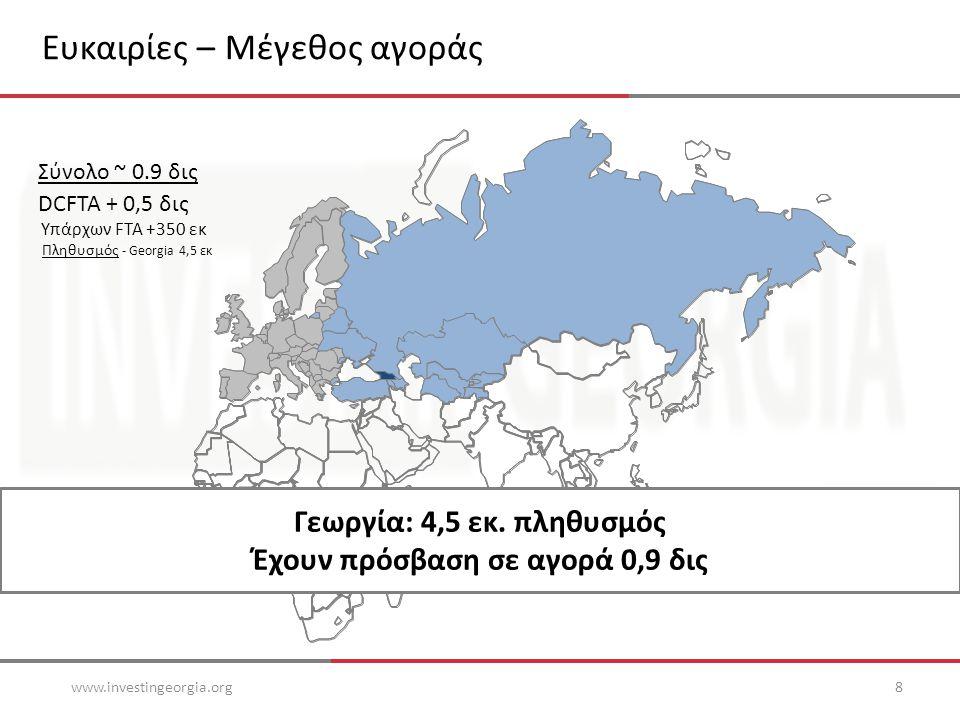 Ευκαιρίες – Μέγεθος αγοράς www.investingeorgia.org8 Πληθυσμός - Georgia 4,5 εκ Υπάρχων FTA +350 εκ DCFTA + 0,5 δις Σύνολο ~ 0.9 δις Γεωργία: 4,5 εκ.
