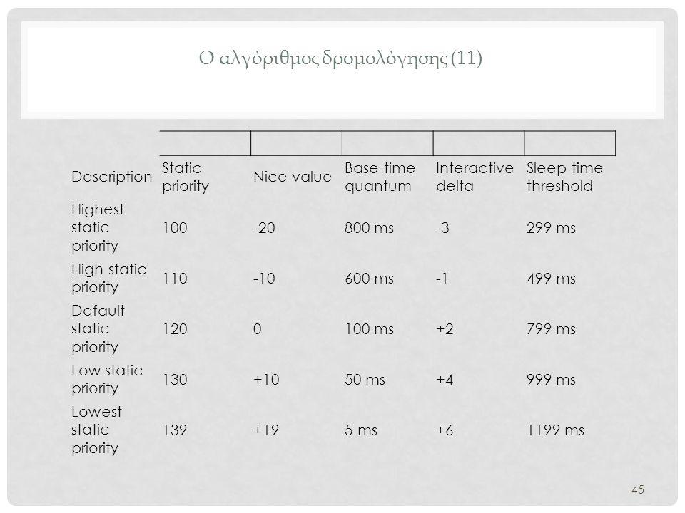 Ο αλγόριθμος δρομολόγησης (11) Description Static priority Nice value Base time quantum Interactive delta Sleep time threshold Highest static priority